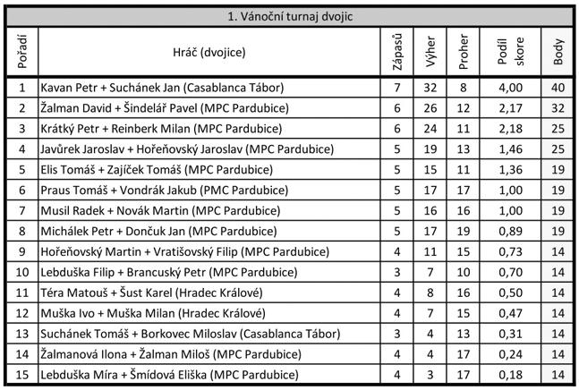 vysledky-vanocniho-turnaje-dvojic
